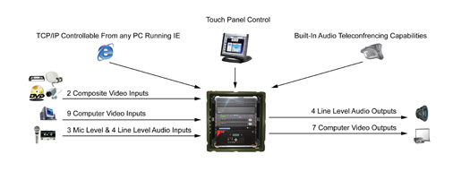 DC2E Small Audio-Visual System